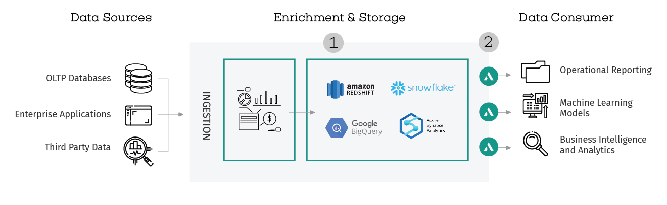 Multi-cloud data sources, enrichment & storage, data consumer