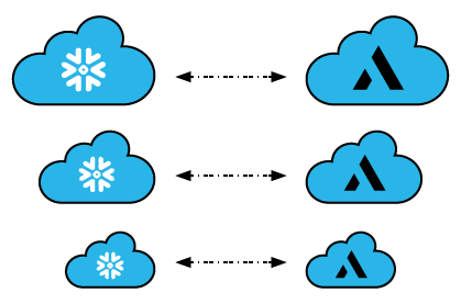 ALTR scales with Snowlake's cloud data platform