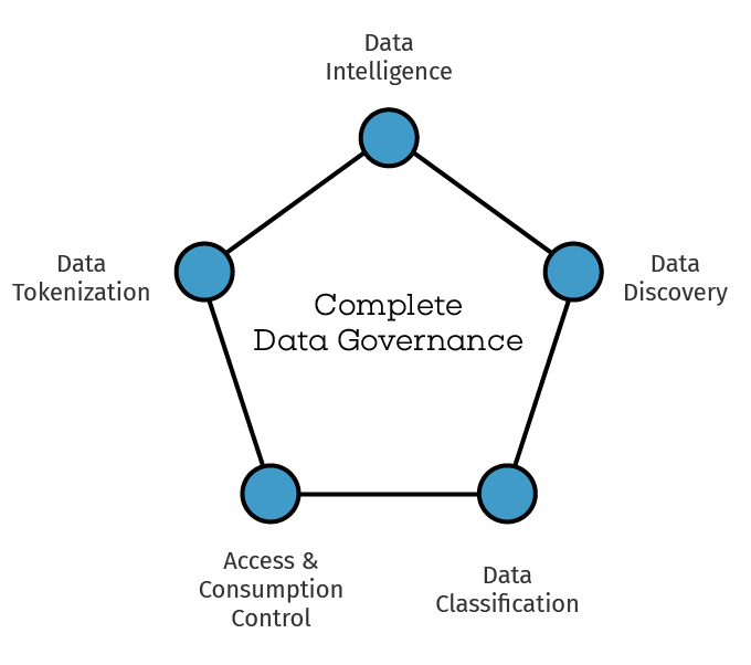 Complete data governance includes control and security