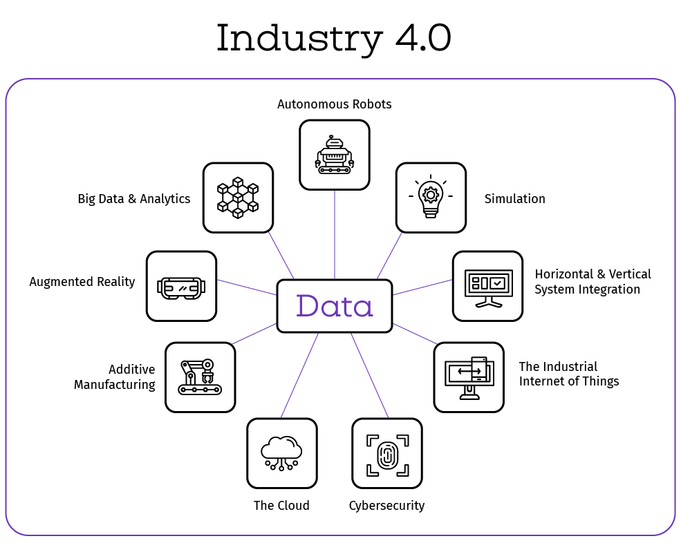 Data is fueling Industry 4.0