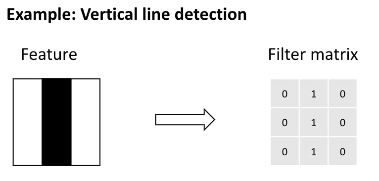 A filter matrix is created to find the looked-for feature in the image