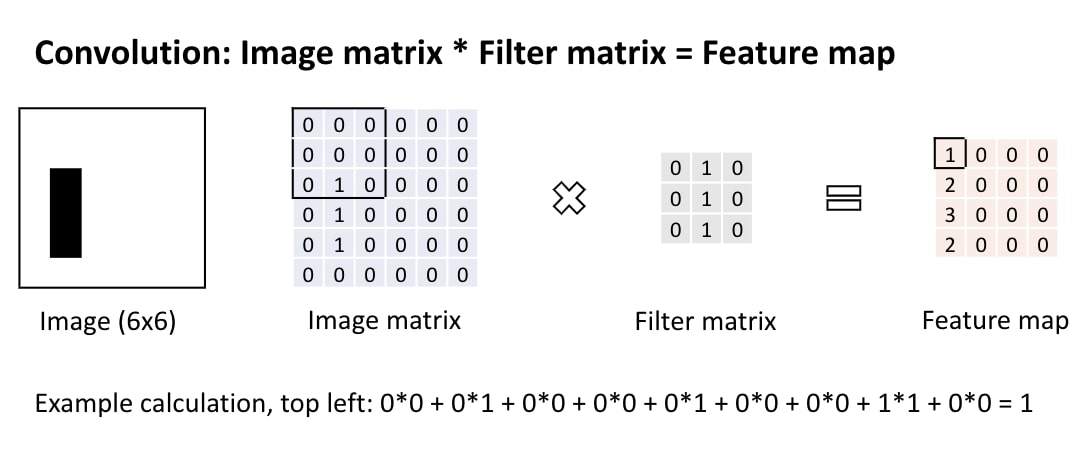 Convolution:An image gets translated into a feature map by multiplying the image matrix with the filter matrix