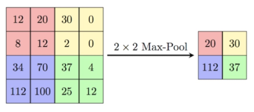 Pooling Layer focuses on max value of a specific subregion of input