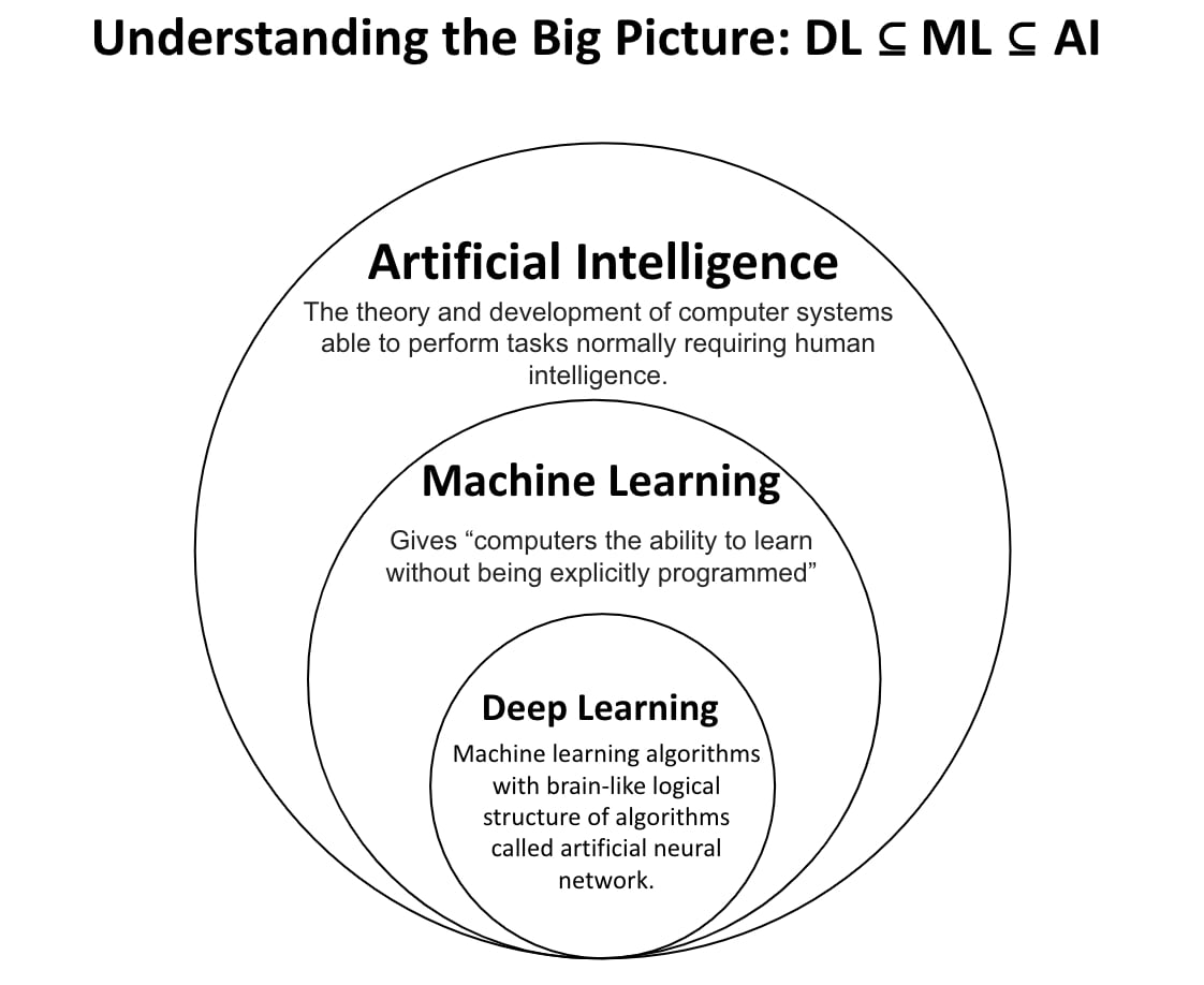 Understanding subsets of AI - ML vs AI vs DL