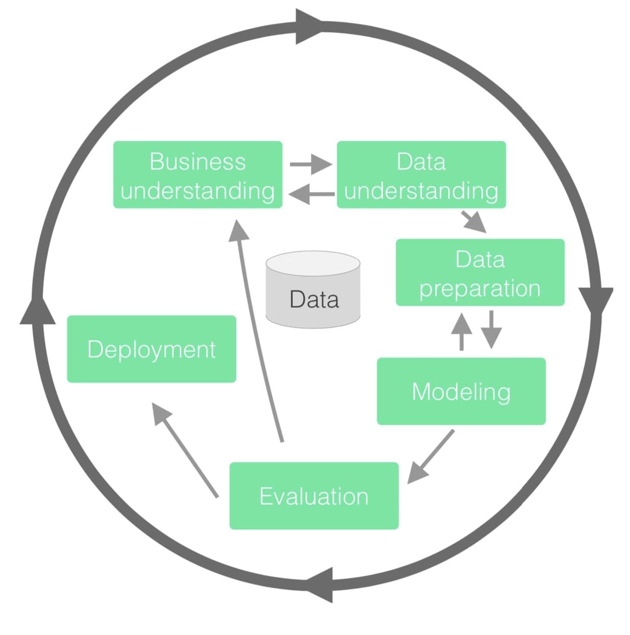 CRISP-DM: Cross-industry standard process for data mining.