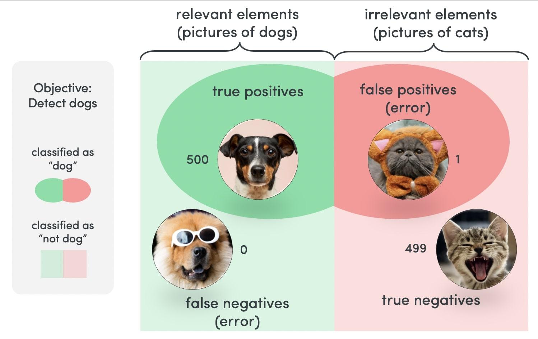 understanding false positives and false negatives