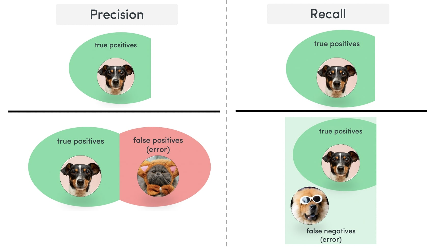 Precision and recall calculations in AI