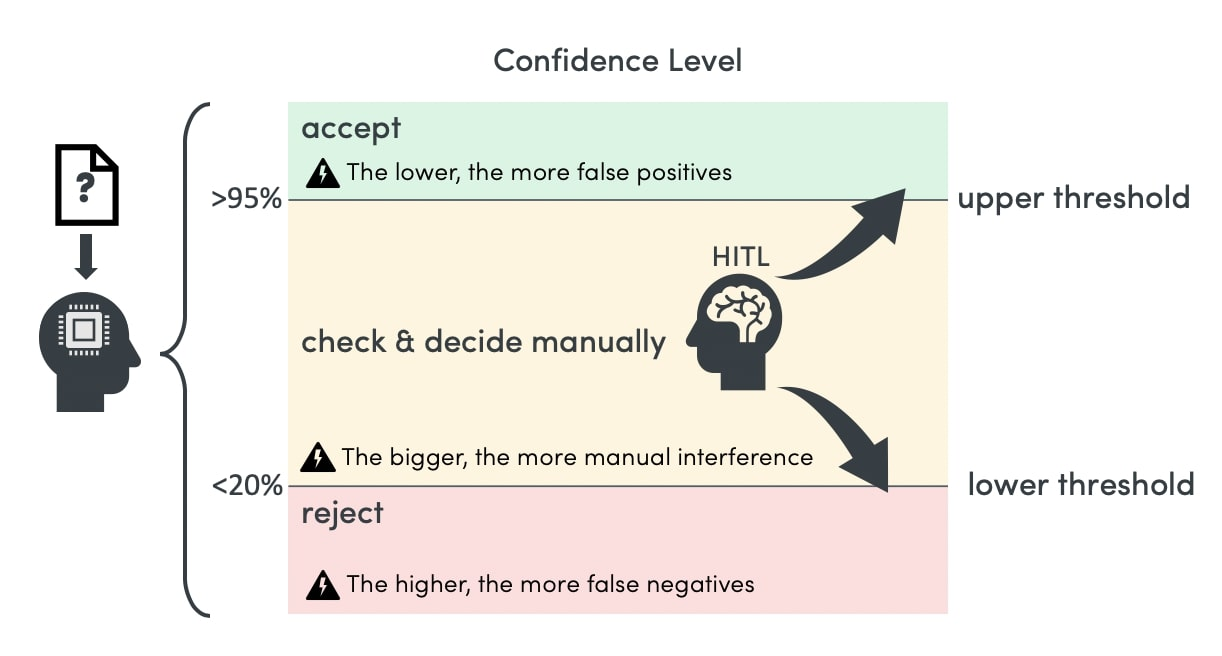 Confidence level contingency plan: The AI gives a confidence level for its choice. If the level is above the upper threshold of 95%, the choice is automatically accepted. If the CL falls below 25%, it is rejected. All cases in between these thresholds are sent to a human labeler, who then accepts or rejects them.