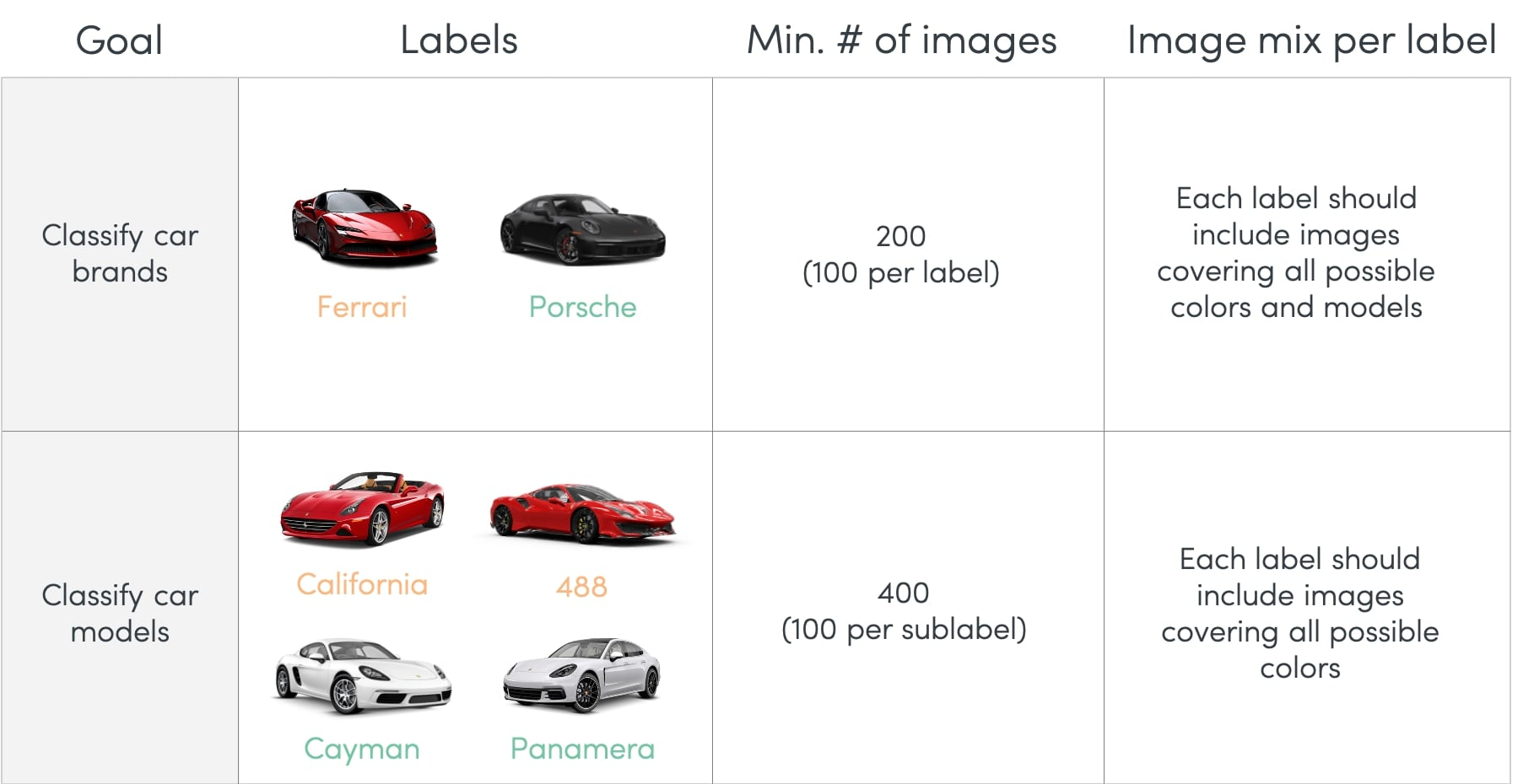 How to build a dataset for image classifier