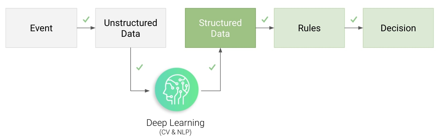 Deep learning is a good solution to get from unstructured to structured data