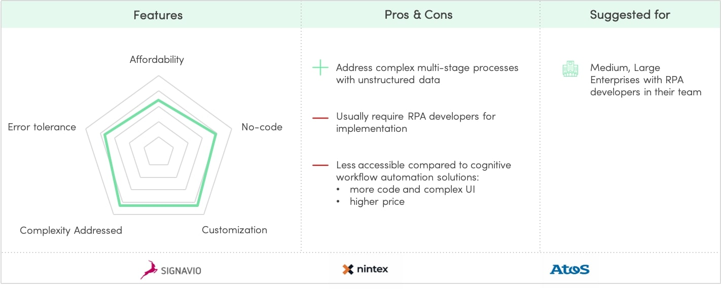 Intelligent RPA - Profile & Examples