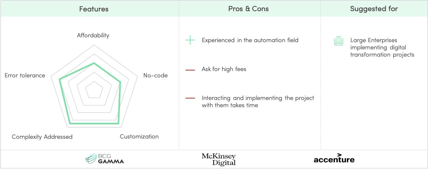 AI consultancies - Profile & examples