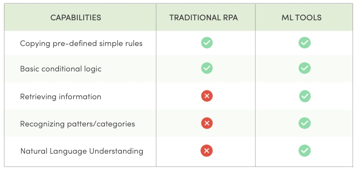 Cognitive abilities give MLautomation tools an edge over traditional RPA