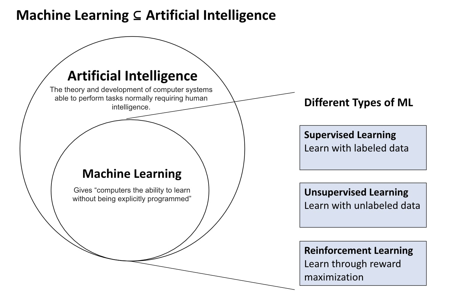 Illustration: Machine Learning is a subset of Artificial Intelligence. There are three types of ML:Supervised Learning, Unsupervised Learning and Reinforcement Learning.