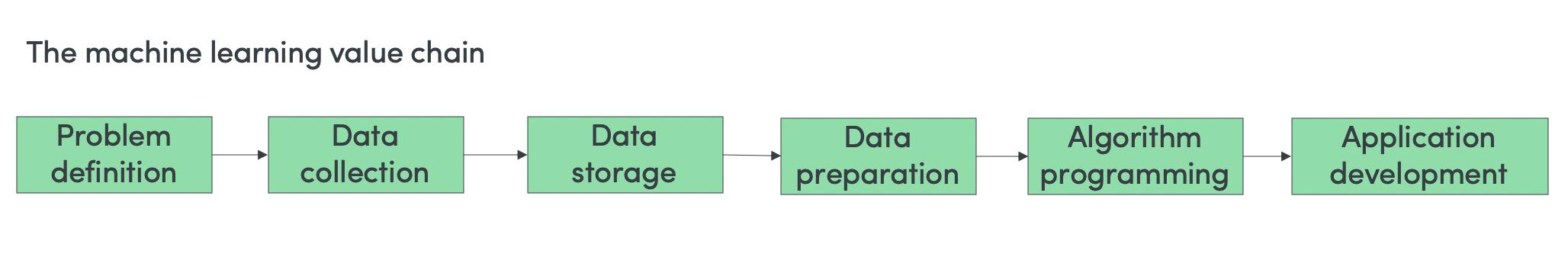 ML value chain