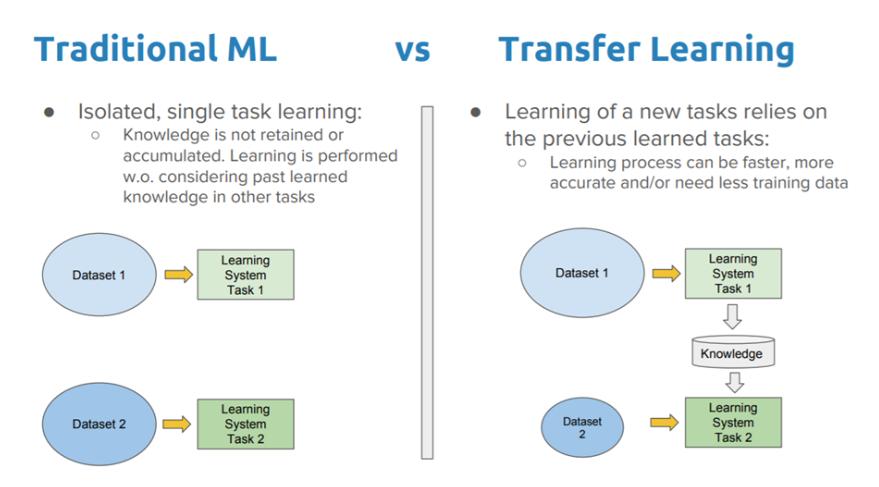 Traditional ML vs Transfer Learning