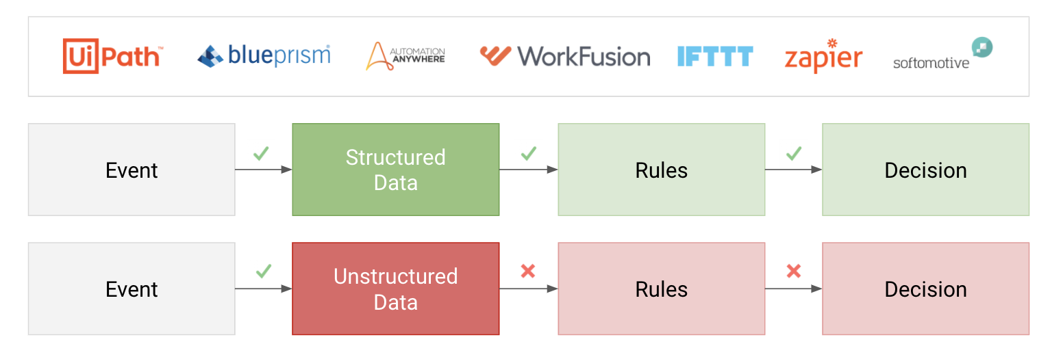rule based automation and AI focus on different things