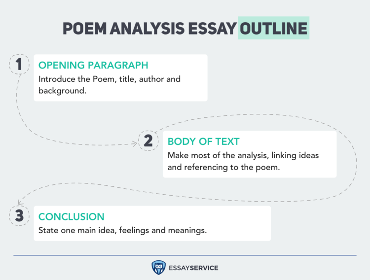 poem analysis essay outline infographic