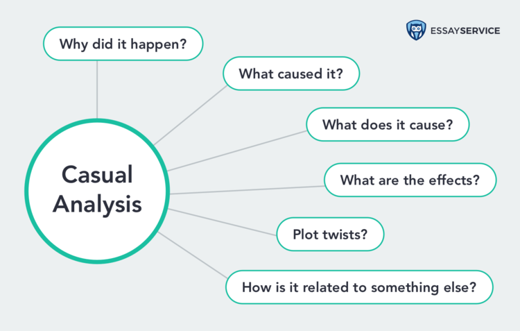 How to write a Causal Analysis essay infographics