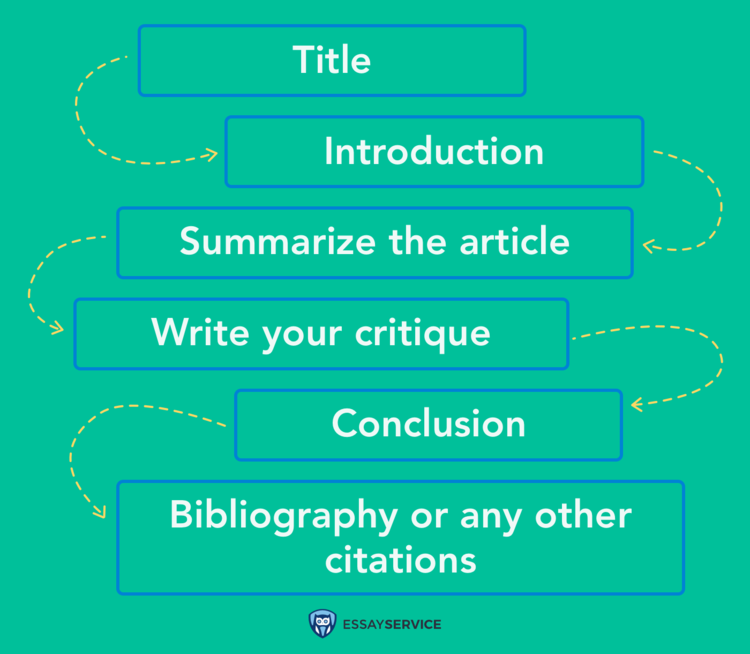 typical article review format to follow