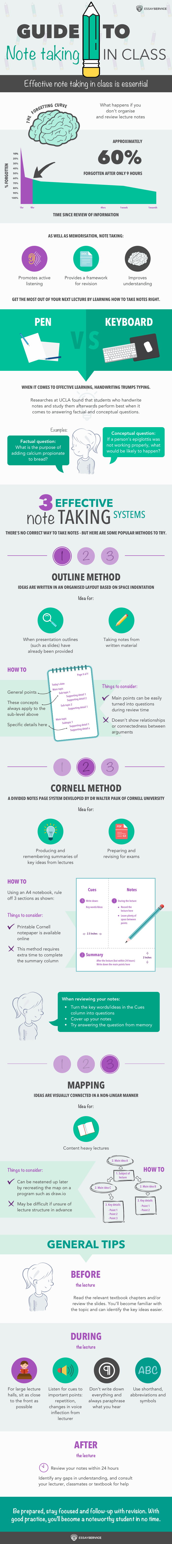 infographic on Note-Taking in Class