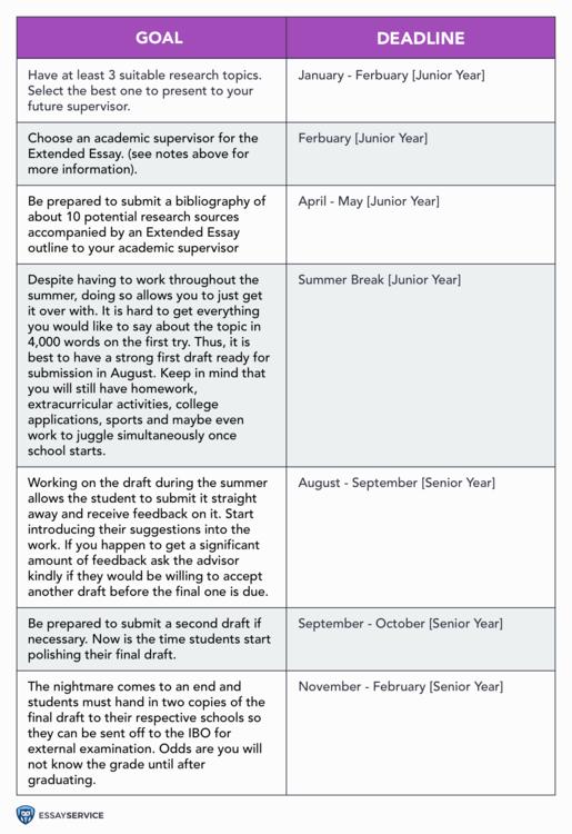 goal-deadline-for-extended-essay