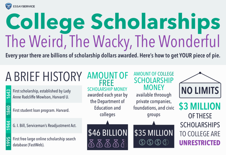 You Won't Believe What Students Are Getting Paid for! 10 Most Awkward Scholarships [Infographic]
