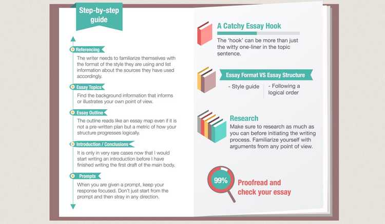 step by step guide writing an essay