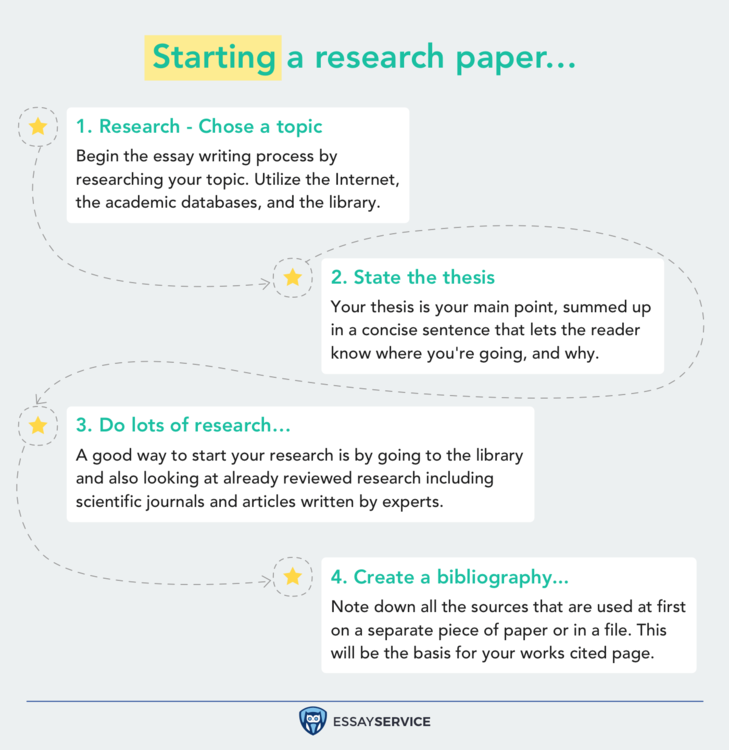 how to write a research paper infographic