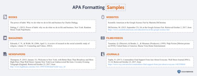 APA Formatting Samples