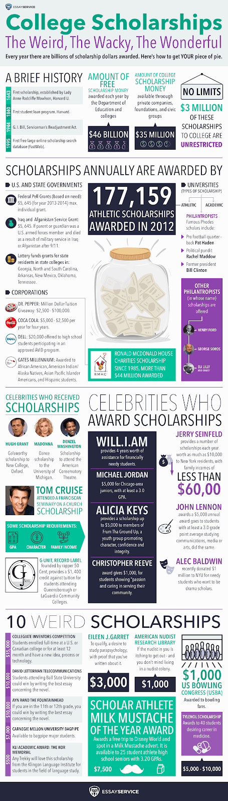 scholarships infographic