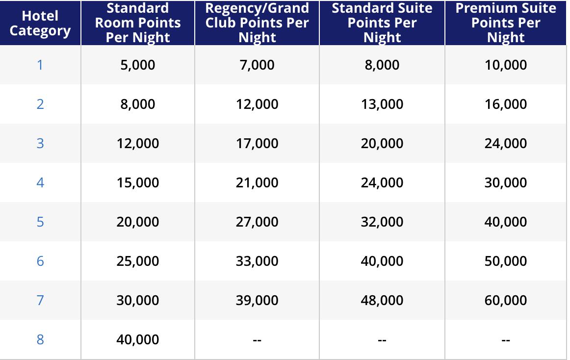 Hyatt points table