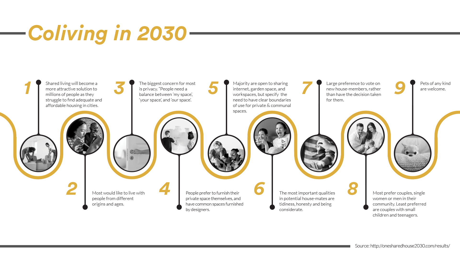 spx agency blog article spx lab coliving in 2030