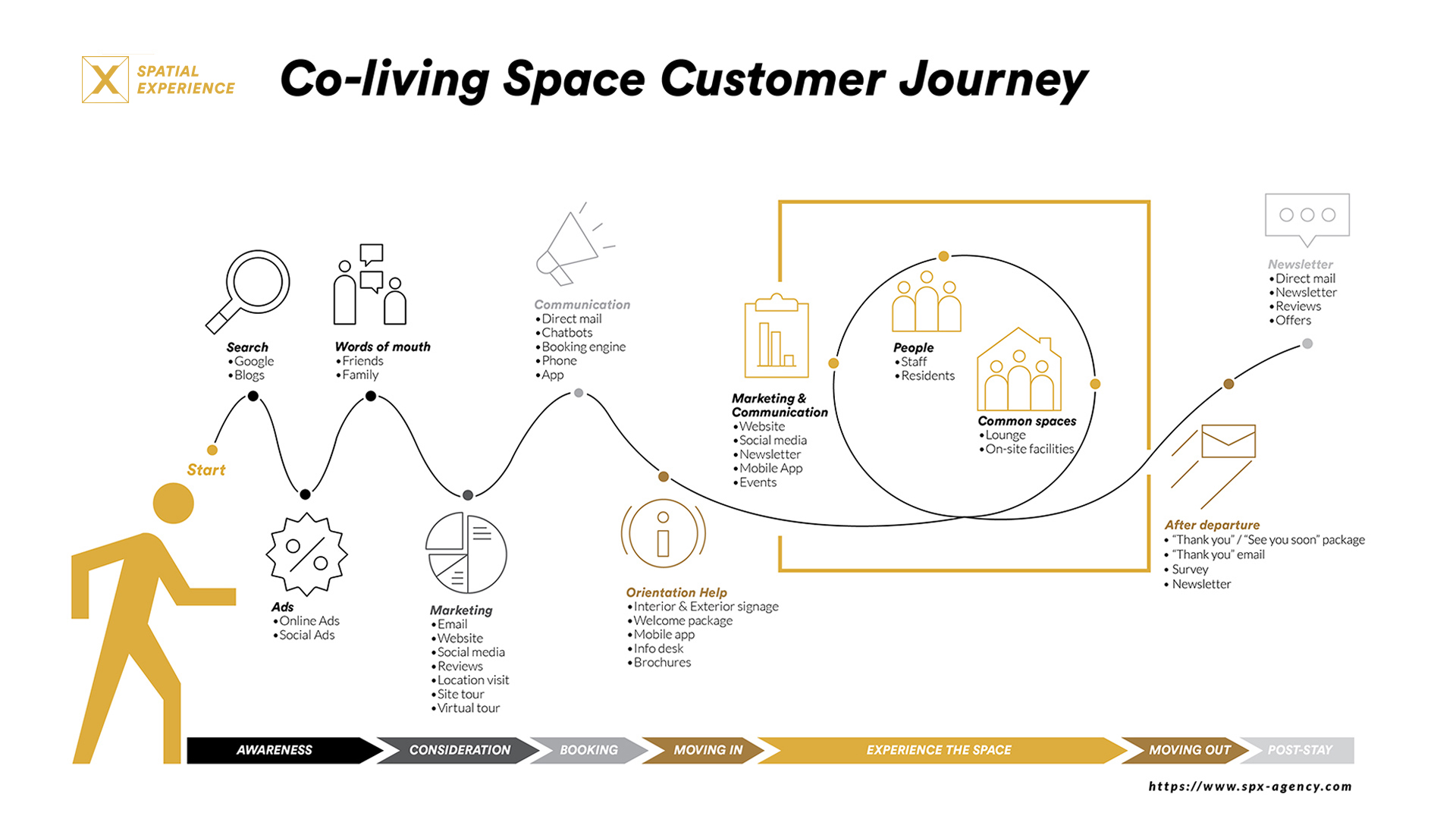 coliving customer journey for better customer experience