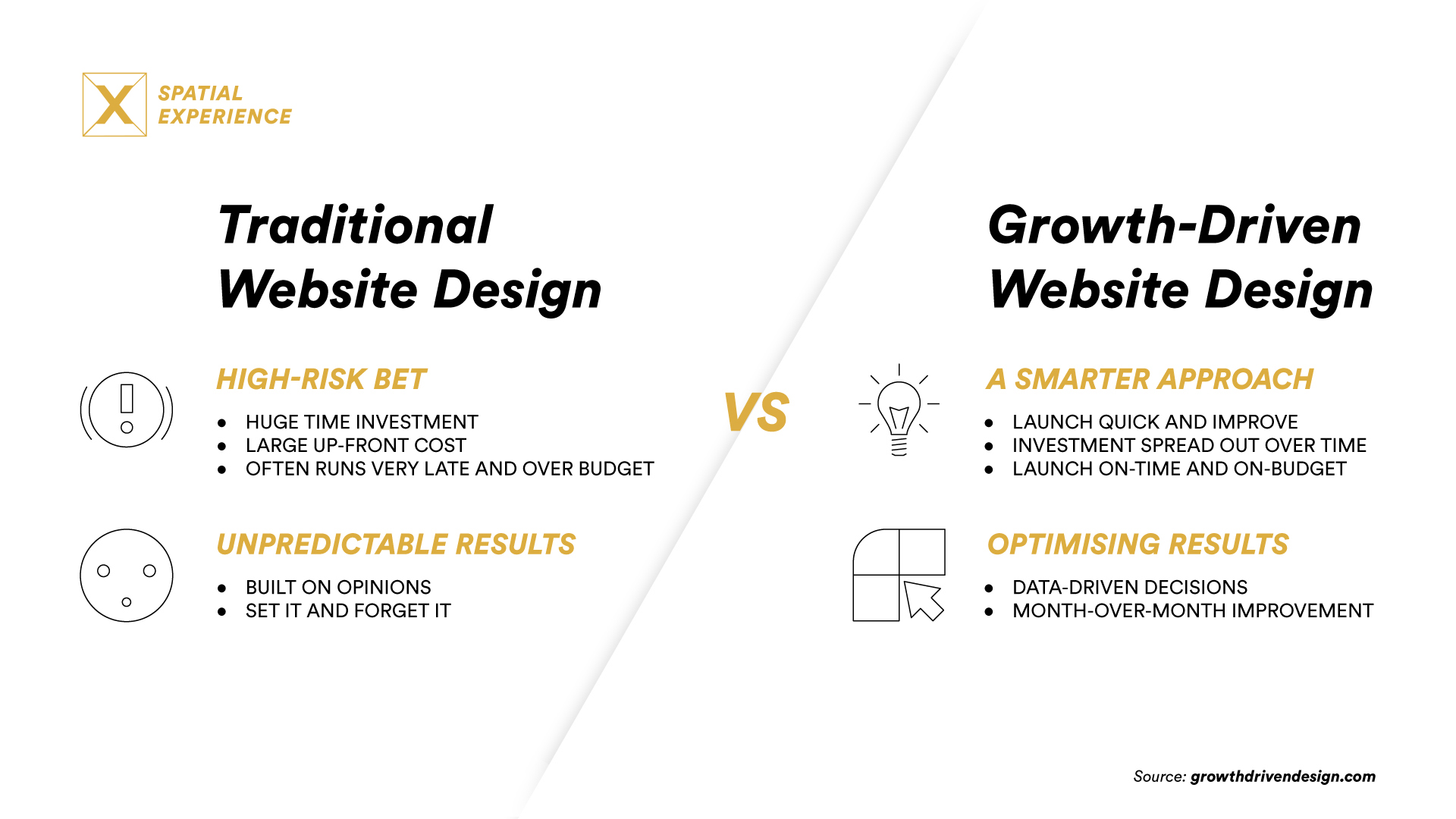 SPX Agency Lab: Traditional Website design vs Growth-Driven Design Infographic