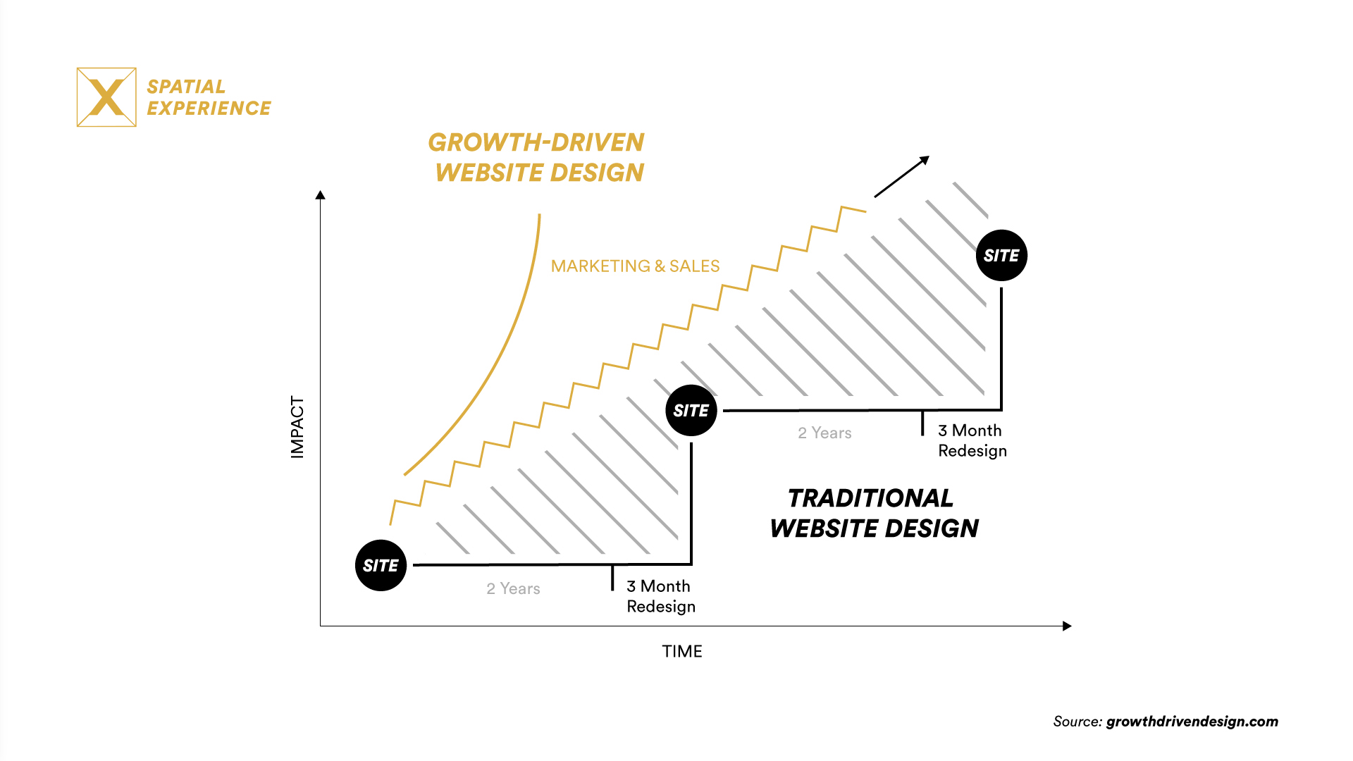 SPX Agency Lab: Unpacking Growth-Driven Design Methodology Infographic