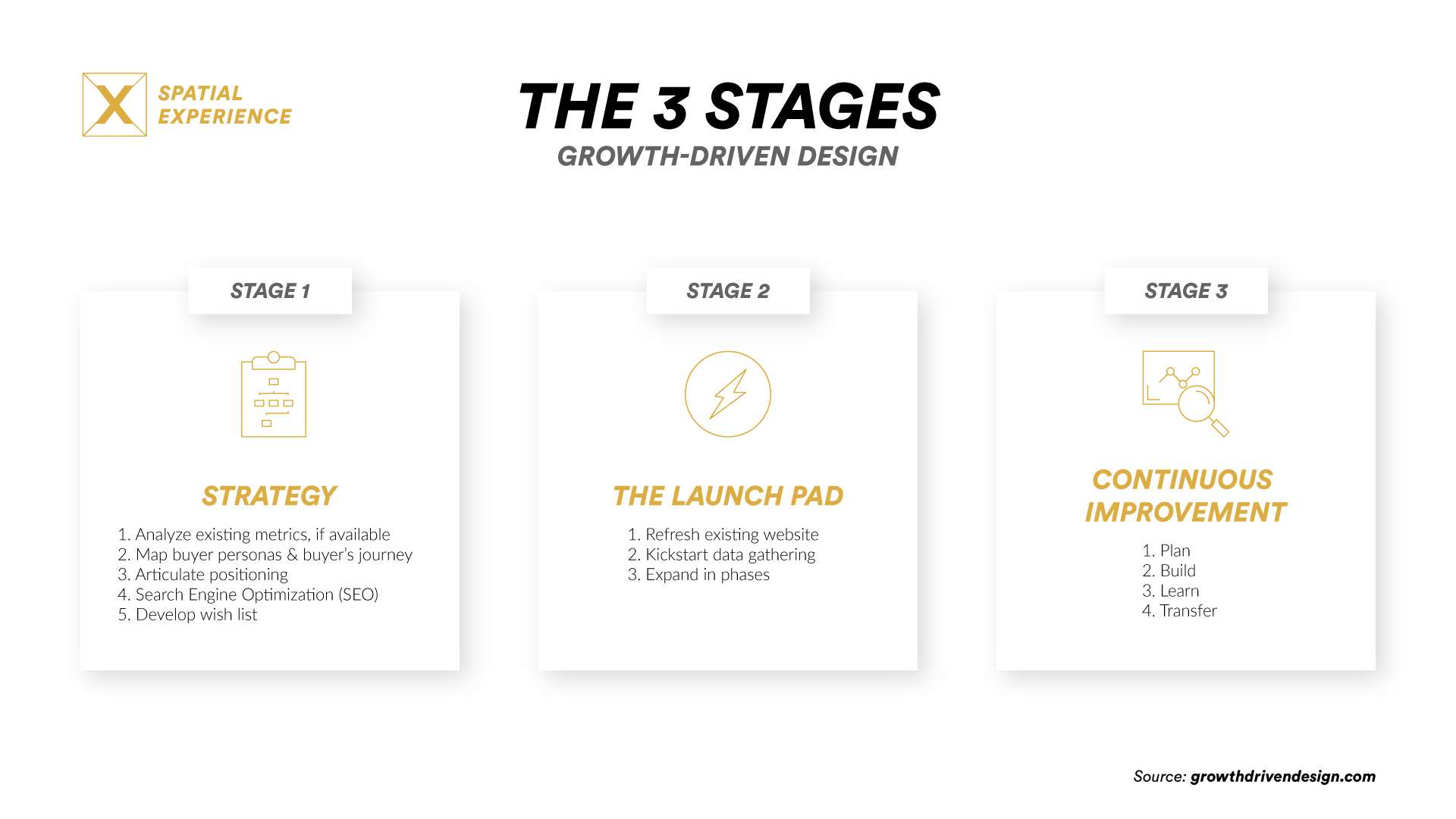 SPX Agency Lab: The 3 stages of Growth-Driven Design infographic