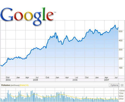 Google's IPO with a market capitalization of 23 billion pounds.