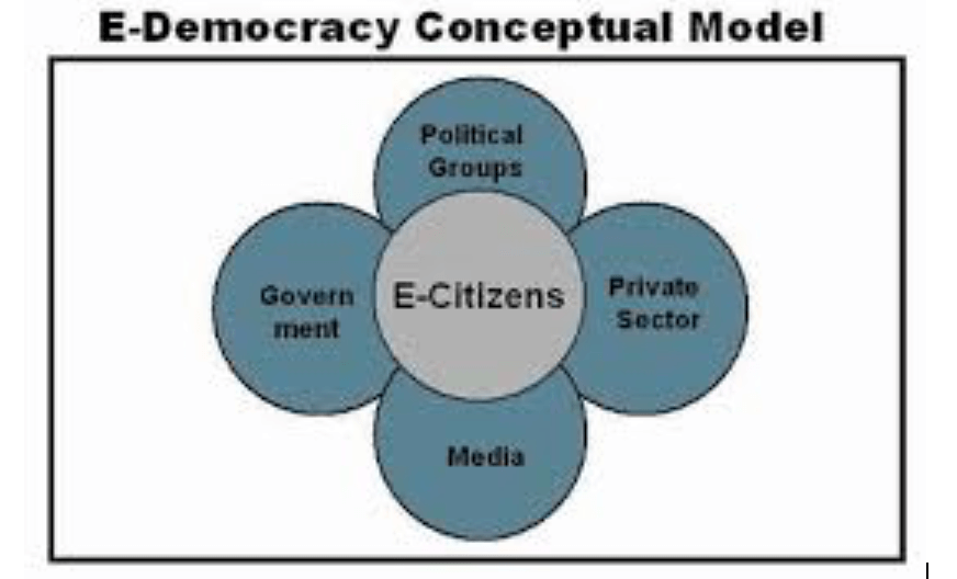 Ravi Singh furthers his passion for technology and politics and puts it into writing. Ravi Singh writes his third book: e-Democracy – the Political Distribution in 2016.