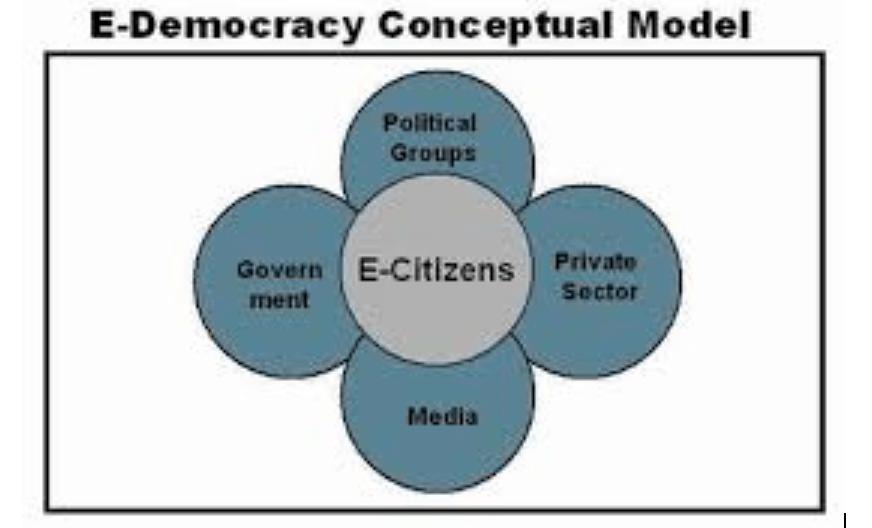 Ravi Singh writes his third book: e-Democracy – the Political Distribution