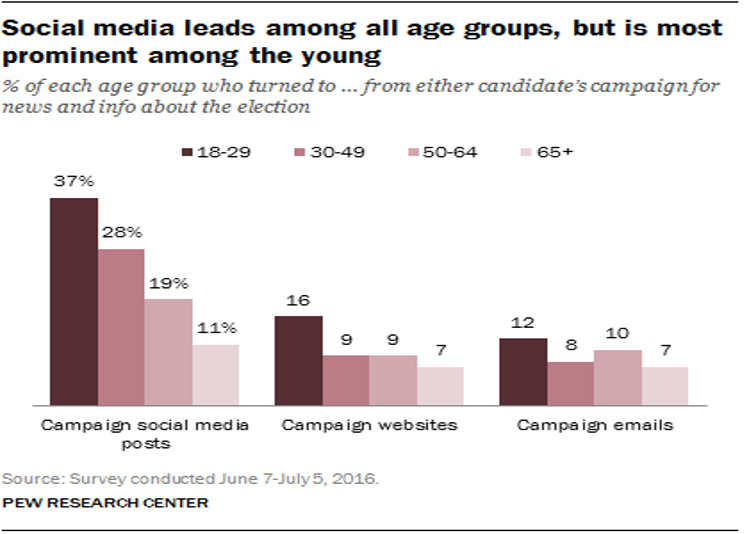 Social Media Leads - PEW Research Center