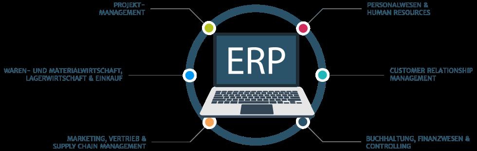 Vorteile eines ERP-Systems