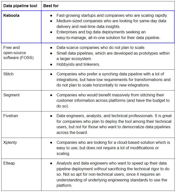 comparative data pipeline table