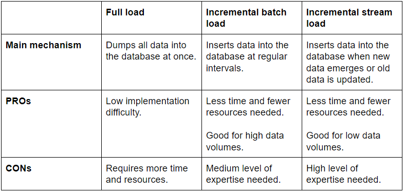 load comparison table