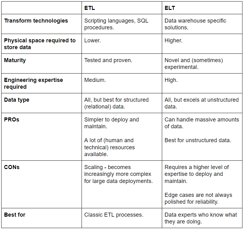 etl vs elt table