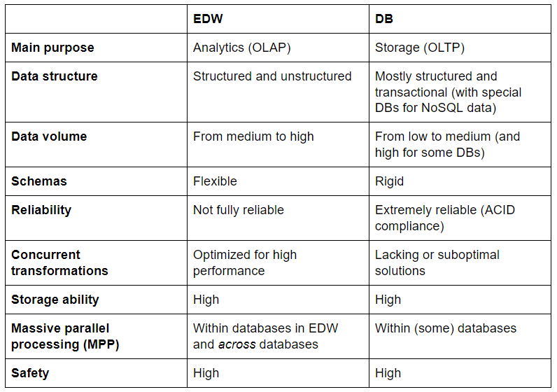 comparison table between EDW and DB