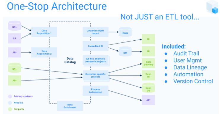 multi level architecture