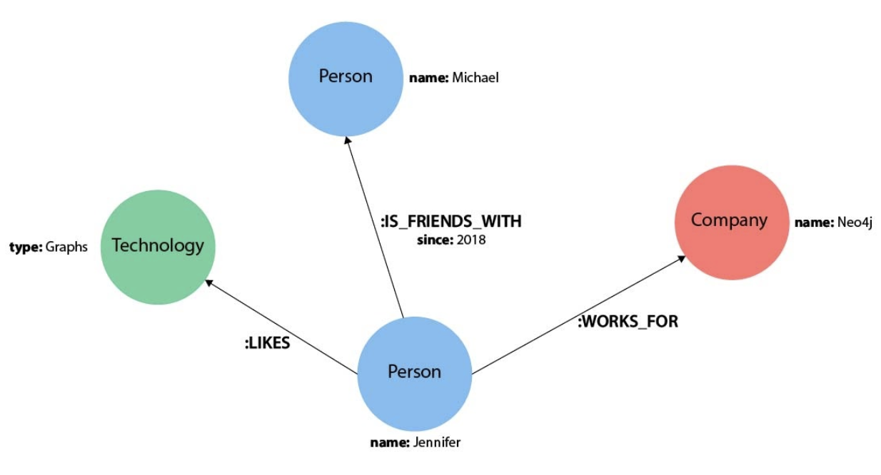 graph model example
