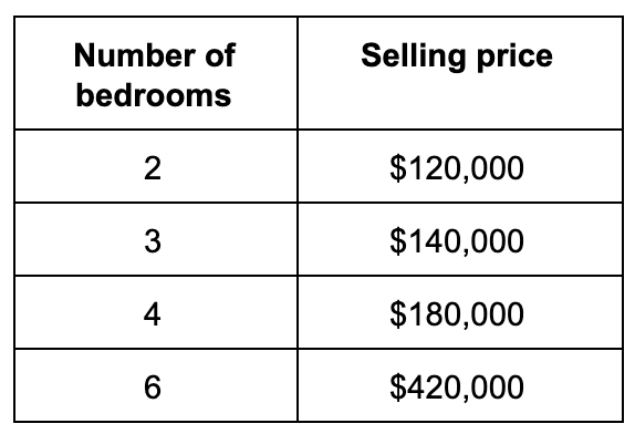 table with the number of rooms and their selling price