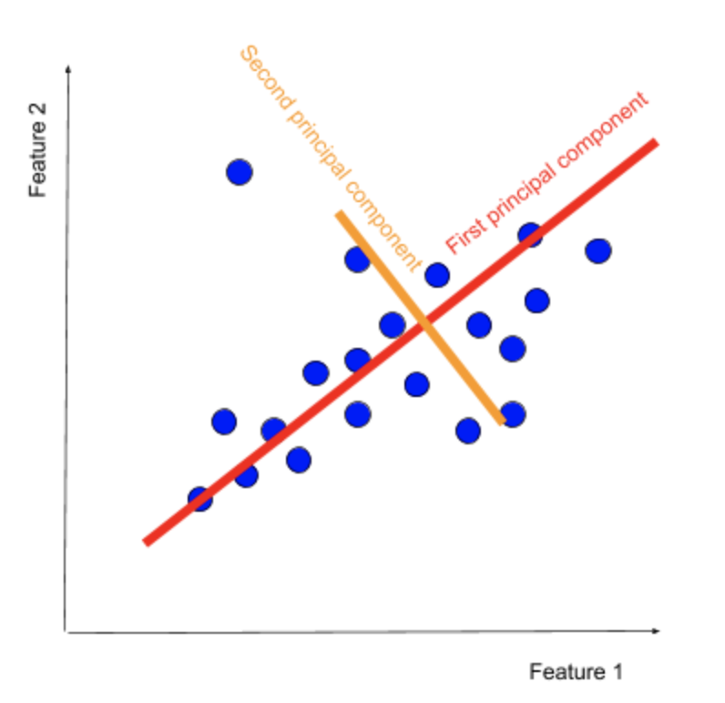 principal component of the scatterplot